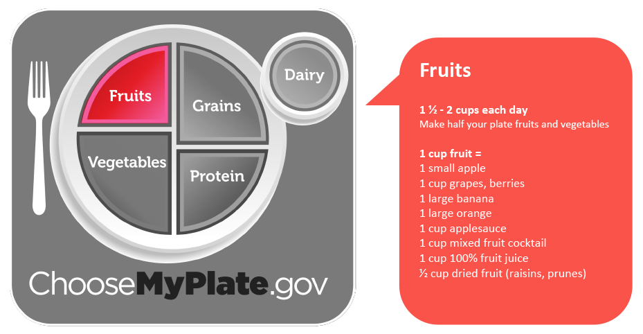 Fruits. Eat 1.5 to 2 cups of fruit each day. Make half your plate fruits and vegetables.