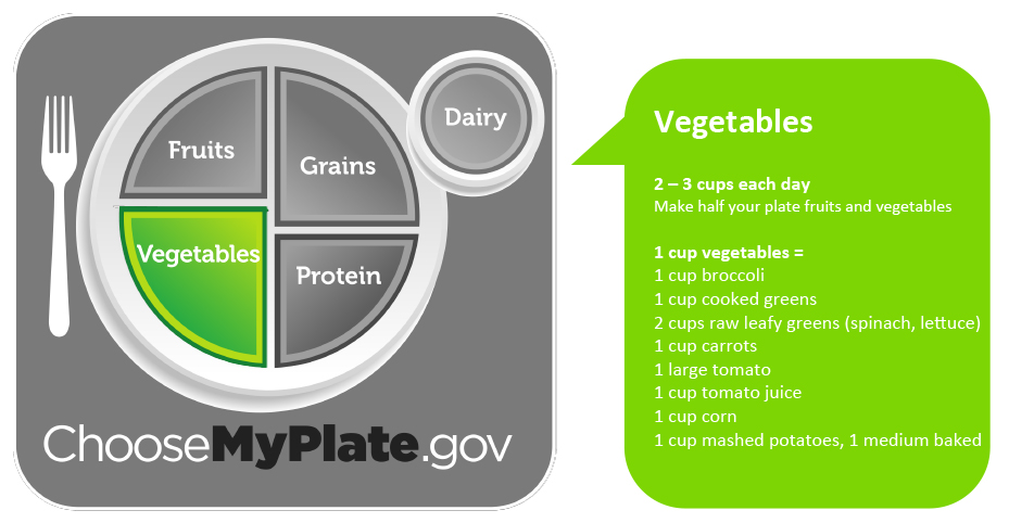 Vegetables. Eat 2 to 3 cups of vegetables each day. Make half your plate fruits and vegetables.