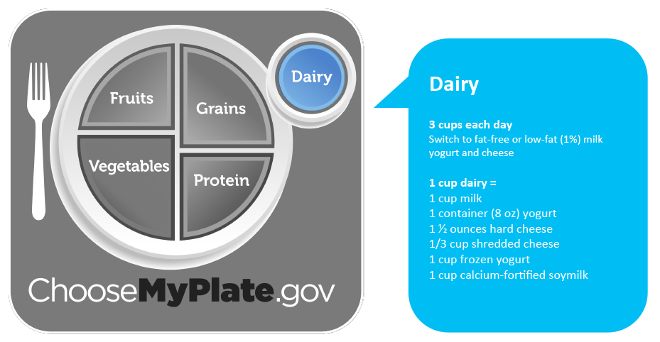 Dairy. Consume 3 cups of dairy each day. Switch to fat-free or low-fat (1%) milk, yogurt and cheese.